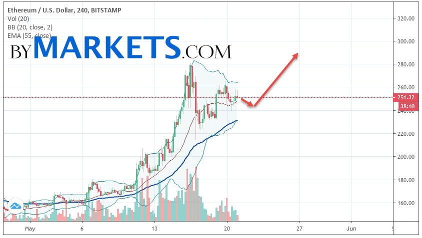 Ethereum (ETH/USD) forecast and analysis on May 22, 2019