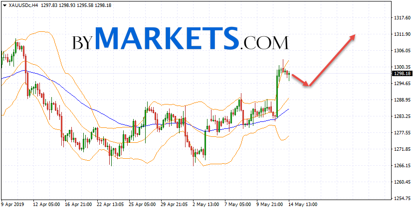 GOLD forecast and XAU/USD analysis on May 15, 2019