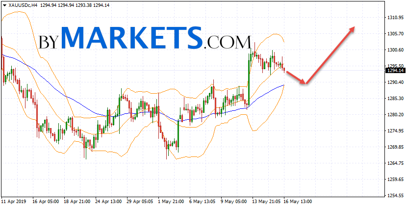 GOLD forecast and XAU/USD analysis on May 17, 2019