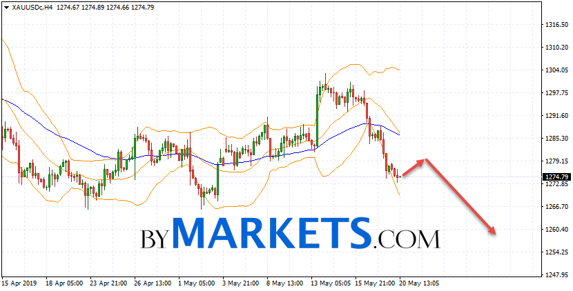 GOLD forecast and XAU/USD analysis on May 21, 2019