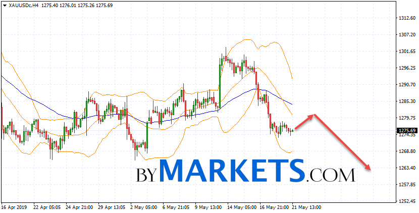 GOLD forecast and XAU/USD analysis on May 22, 2019