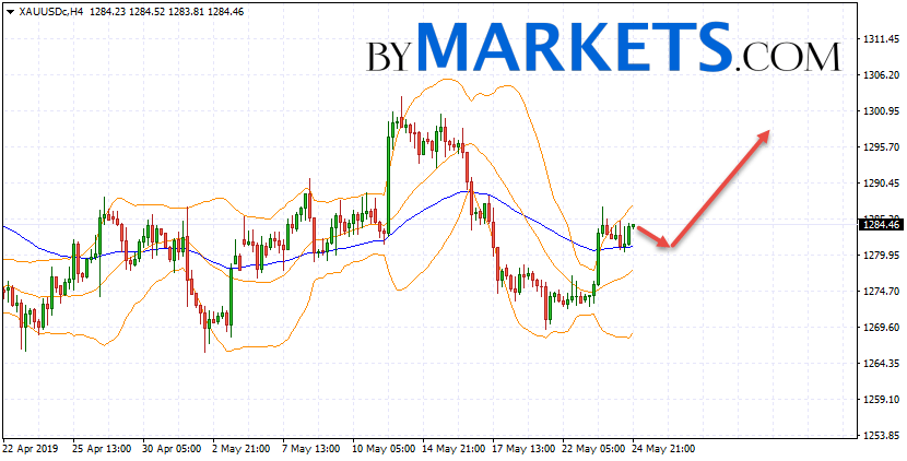 GOLD forecast and XAU/USD analysis on May 27, 2019