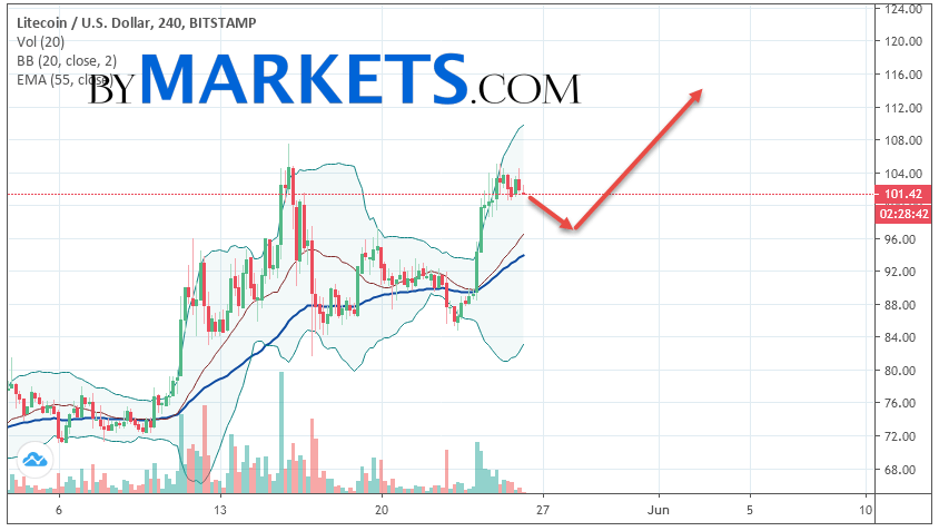 Litecoin (LTC/USD) forecast and analysis on May 27, 2019