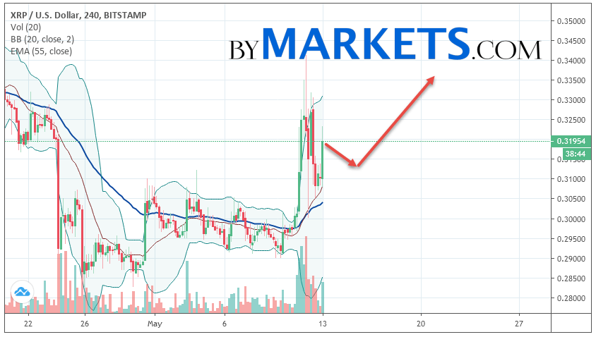 Ripple (XRP/USD) forecast and analysis on May 14, 2019