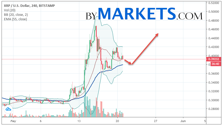 Ripple (XRP/USD) forecast and analysis on May 22, 2019
