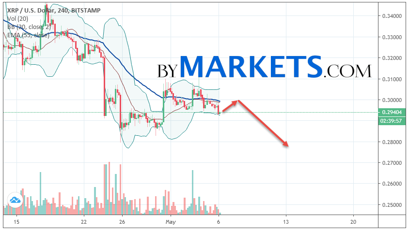 Ripple (XRP/USD) forecast and analysis on May 7, 2019