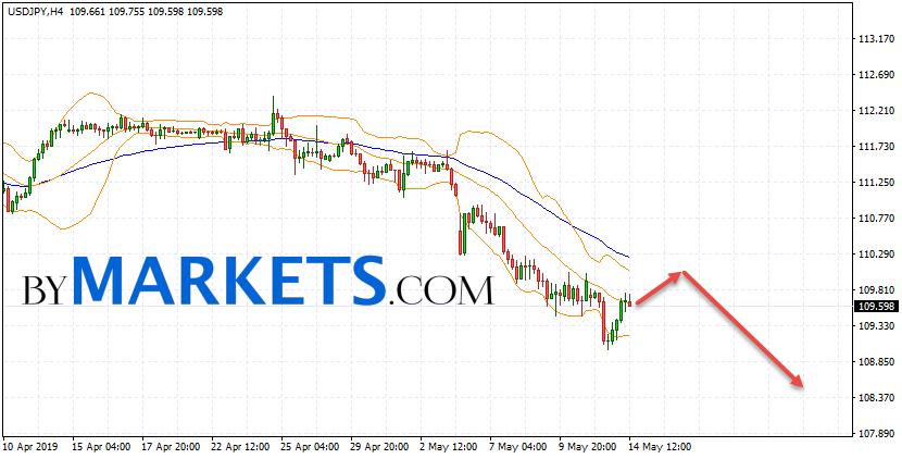 USD/JPY forecast Japanese Yen on May 15, 2019