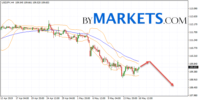 USD/JPY forecast Japanese Yen on May 17, 2019