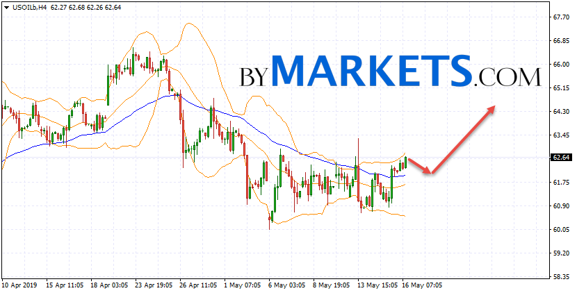 WTI crude oil forecast and analysis on May 17, 2019