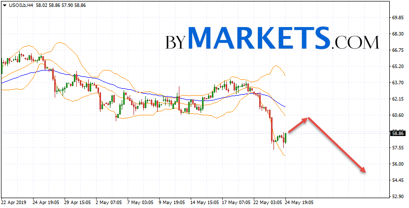 WTI crude oil forecast and analysis on May 27, 2019