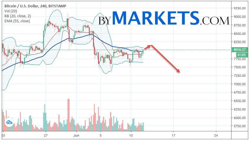 Bitcoin (BTC/USD) forecast and analysis on June 13, 2019