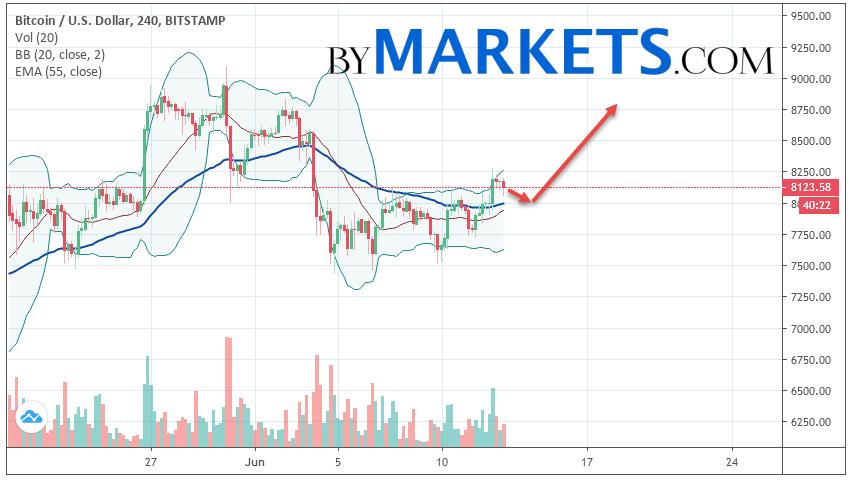 Bitcoin (BTC/USD) forecast and analysis on June 14, 2019