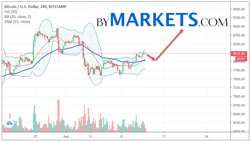 Bitcoin (BTC/USD) forecast and analysis on June 15, 2019