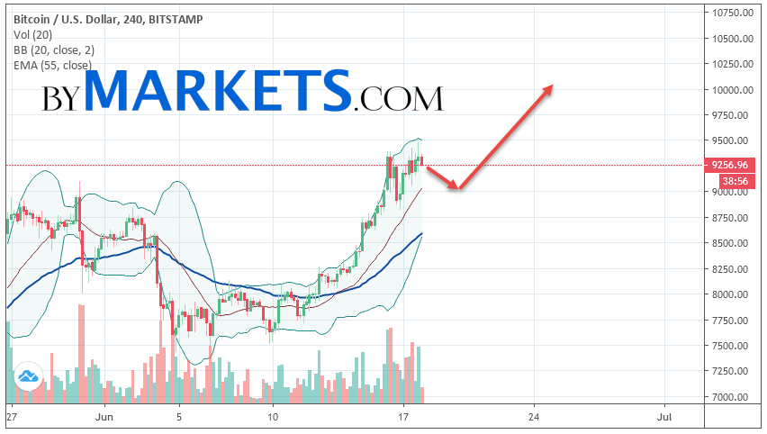 Bitcoin (BTC/USD) forecast and analysis on June 19, 2019