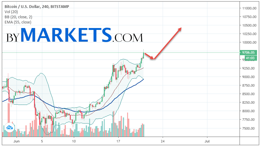 Bitcoin (BTC/USD) forecast and analysis on June 22, 2019