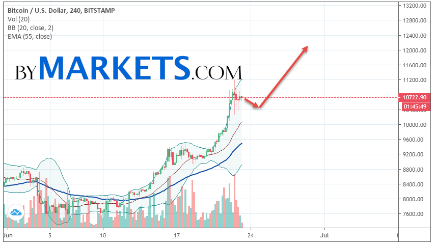 Bitcoin (BTC/USD) forecast and analysis on June 24, 2019