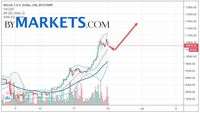 Bitcoin (BTC/USD) forecast and analysis on June 25, 2019