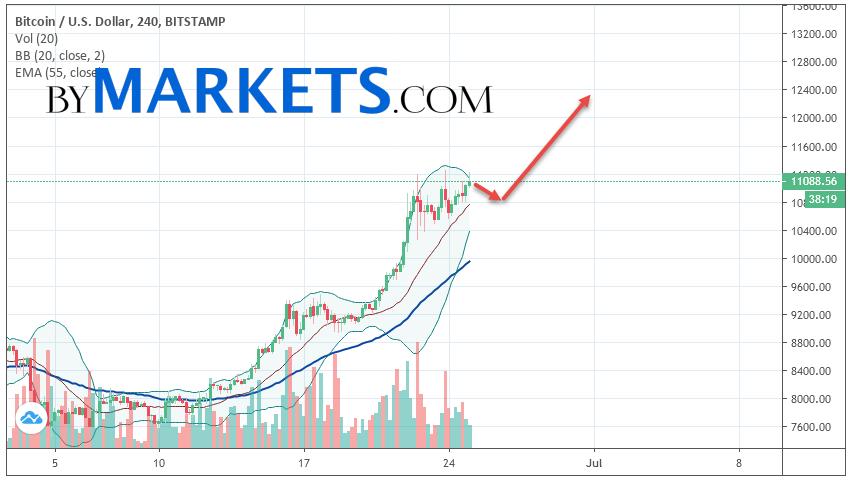 Bitcoin (BTC/USD) forecast and analysis on June 26, 2019