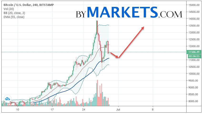 Bitcoin (BTC/USD) forecast and analysis on June 30, 2019