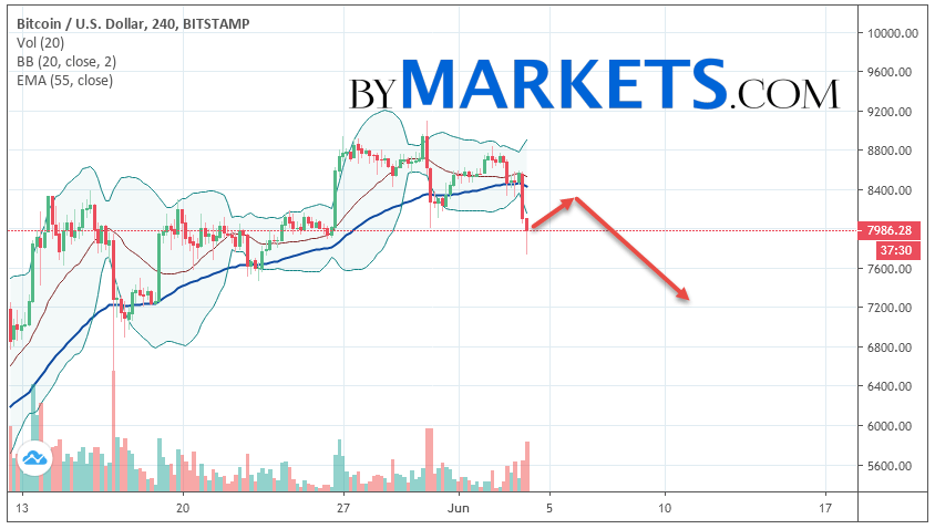 Bitcoin (BTC/USD) forecast and analysis on June 5, 2019