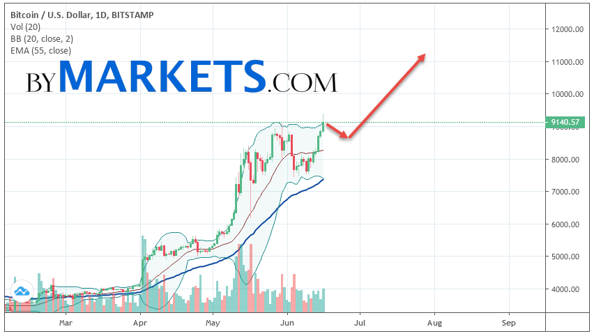Bitcoin (BTCUSD) weekly forecast on June 17 — 23, 2019