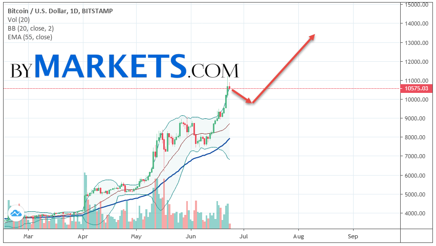 Bitcoin (BTCUSD) weekly forecast on June 24 — 30, 2019