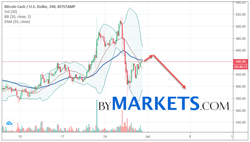 Bitcoin Cash (BCH/USD) forecast and analysis on July 1, 2019