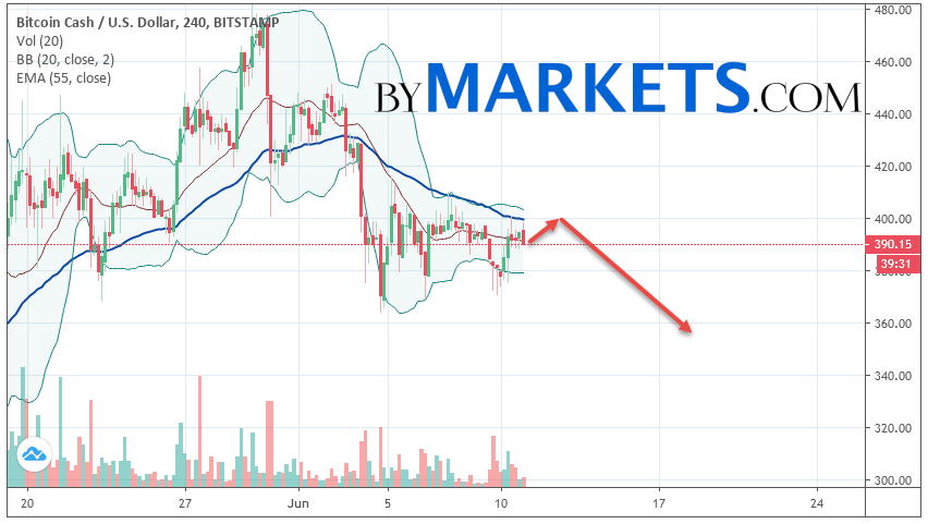 Bitcoin Cash (BCH/USD) forecast and analysis on June 12, 2019