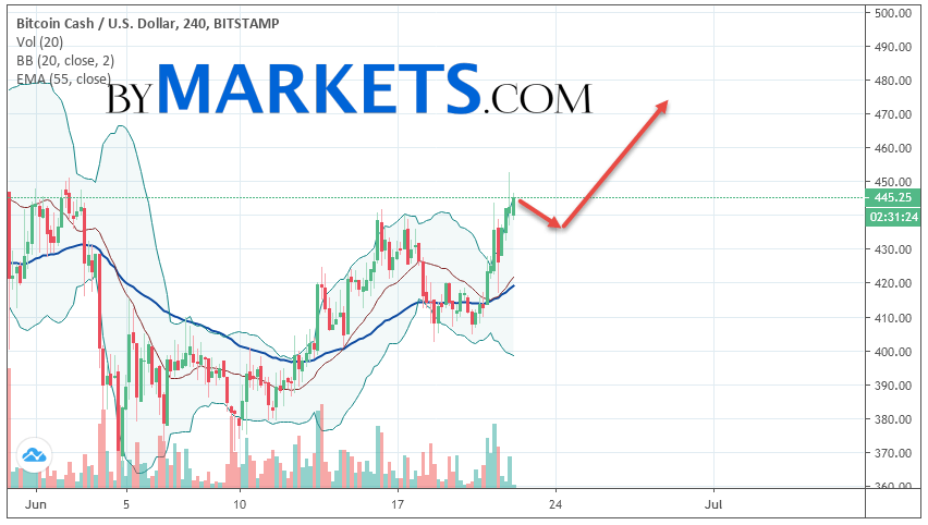 Bitcoin Cash (BCH/USD) forecast and analysis on June 23, 2019