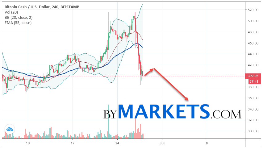 Bitcoin Cash (BCH/USD) forecast and analysis on June 29, 2019
