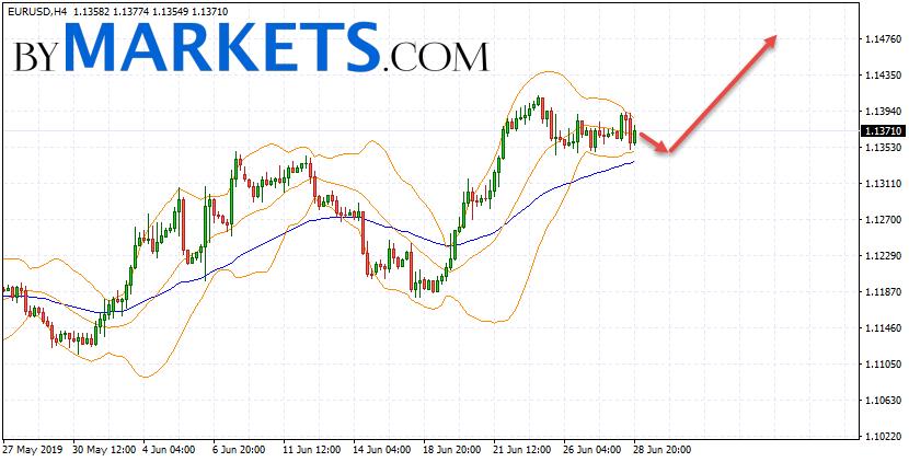 EUR/USD forecast Euro Dollar on July 1, 2019