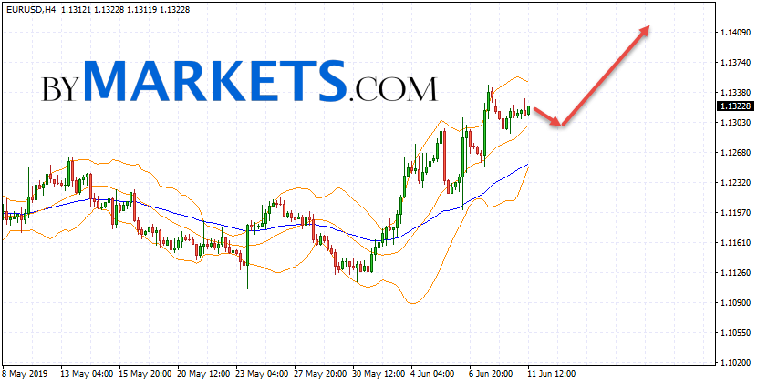 EUR/USD forecast Euro Dollar on June 12, 2019