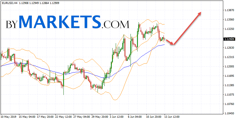 EUR/USD forecast Euro Dollar on June 14, 2019