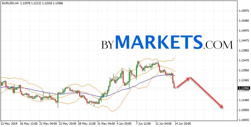 EUR/USD forecast Euro Dollar on June 17, 2019