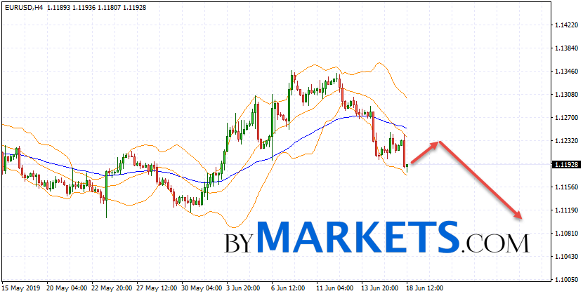 EUR/USD forecast Euro Dollar on June 19, 2019