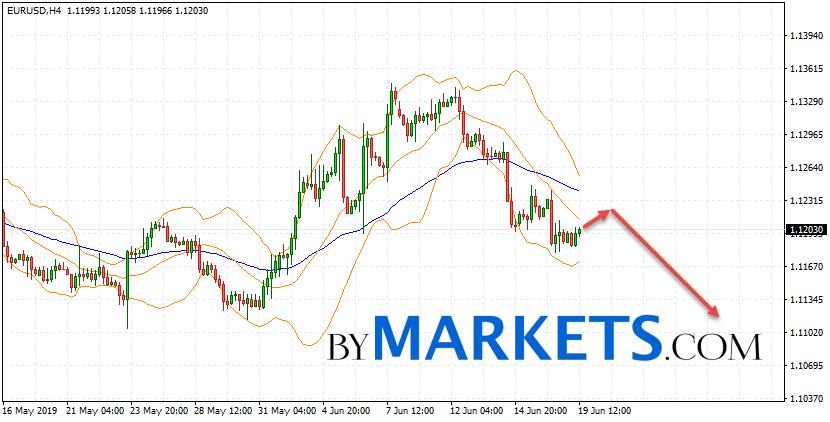 EUR/USD forecast Euro Dollar on June 20, 2019