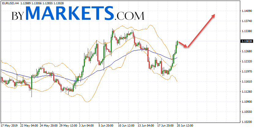EUR/USD forecast Euro Dollar on June 21, 2019
