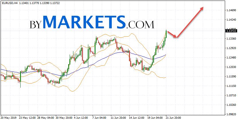 EUR/USD forecast Euro Dollar on June 24, 2019