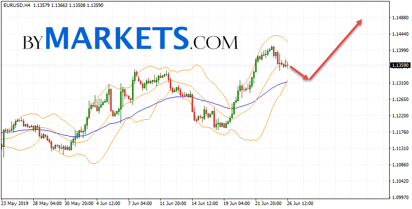 EUR/USD forecast Euro Dollar on June 27, 2019