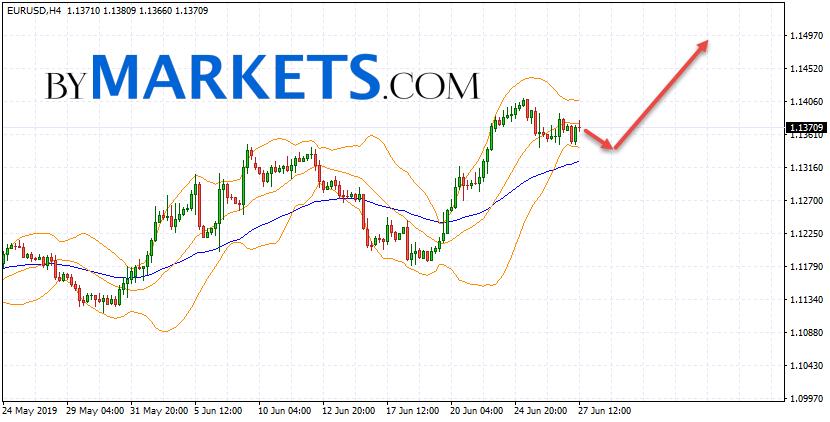 EUR/USD forecast Euro Dollar on June 28, 2019
