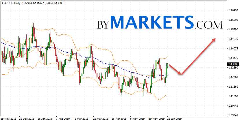 EUR/USD weekly forecast on June 24 — 28, 2019