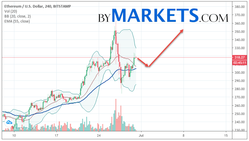 Ethereum (ETH/USD) forecast and analysis on July 1, 2019