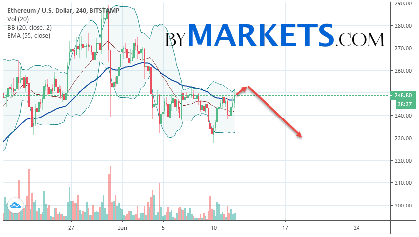 Ethereum (ETH/USD) forecast and analysis on June 13, 2019