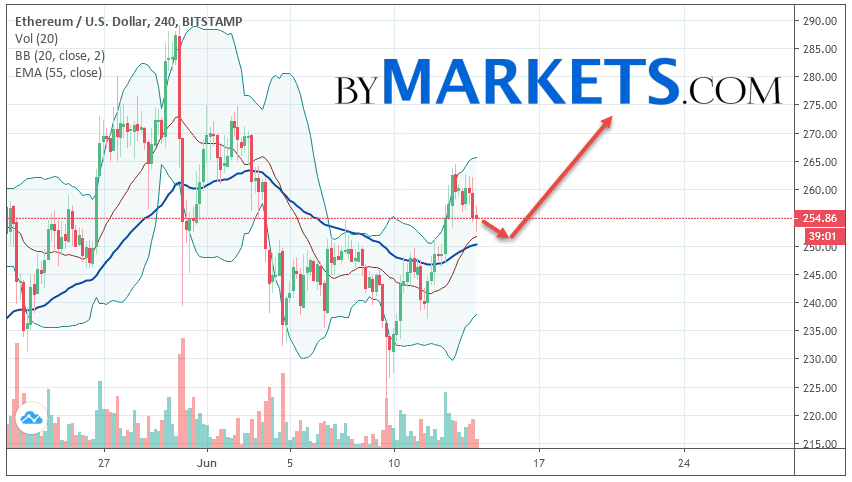 Ethereum (ETH/USD) forecast and analysis on June 15, 2019