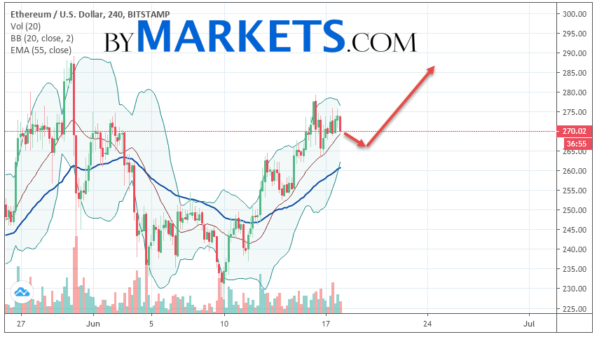 Ethereum (ETH/USD) forecast and analysis on June 19, 2019
