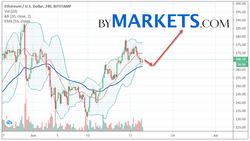 Ethereum (ETH/USD) forecast and analysis on June 20, 2019