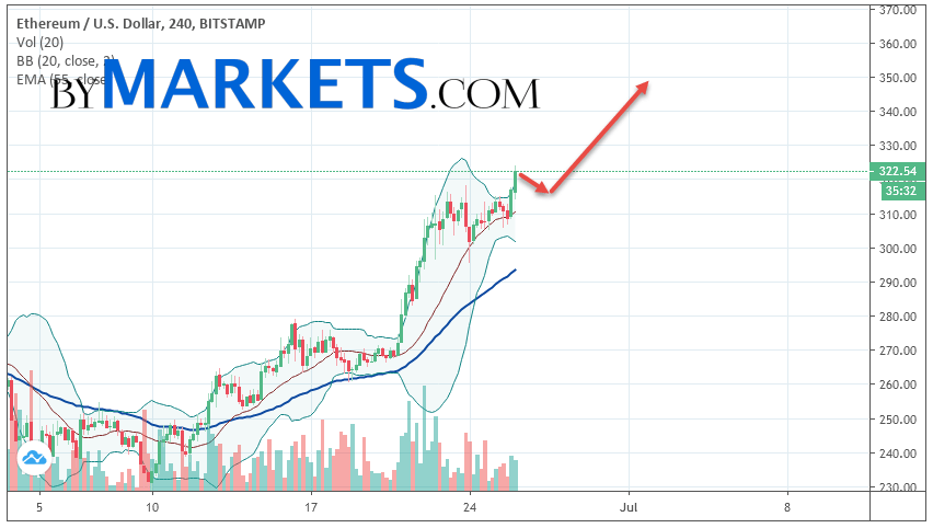 Ethereum (ETH/USD) forecast and analysis on June 27, 2019