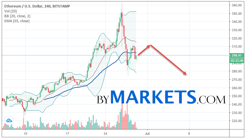 Ethereum (ETH/USD) forecast and analysis on June 30, 2019