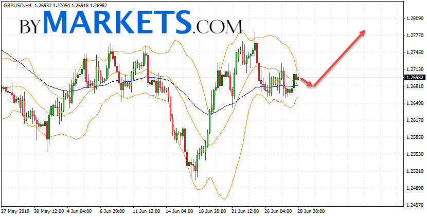 GBP/USD forecast Pound Dollar on July 1, 2019