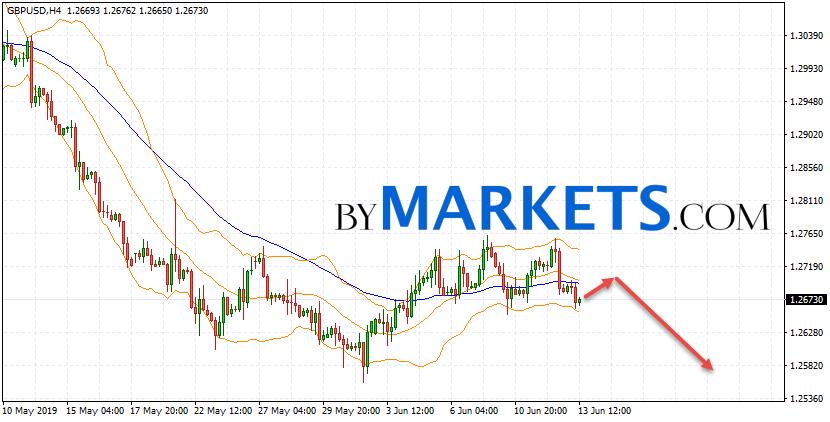 GBP/USD forecast Pound Dollar on June 14, 2019